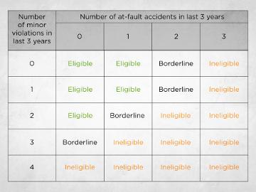 Driver Qualification Matrix